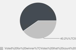 2010 General Election result in Waveney